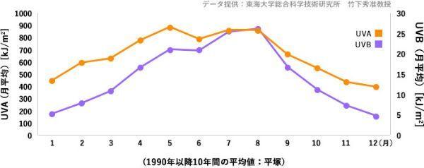 紫外線の年間変動